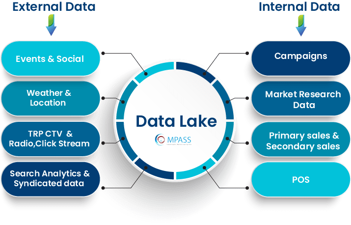 Data Integration And Harmonization
