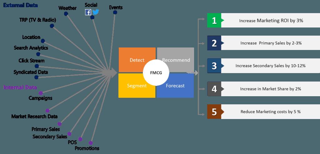 Fmcg analysis