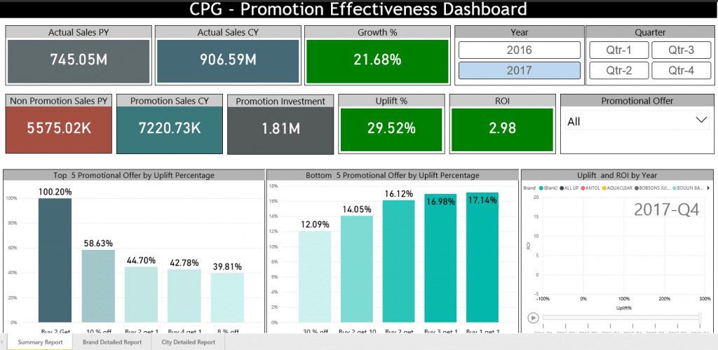 Promotion effectiveness dashboard image