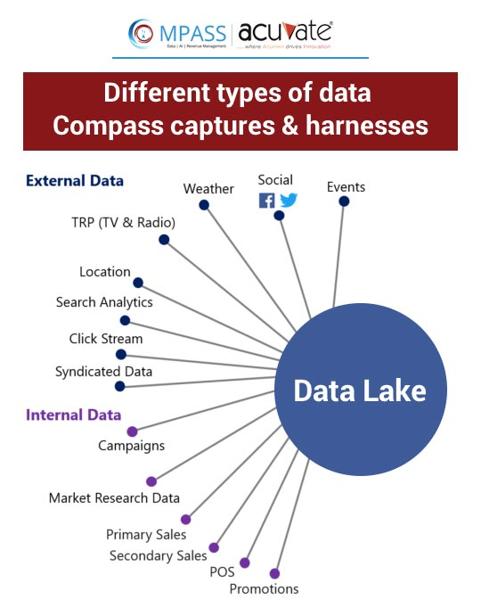 Different types of data compass captures images