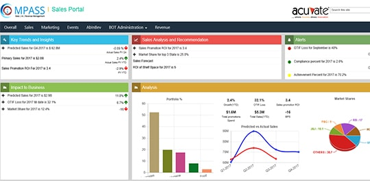 sales portal dashboard images
