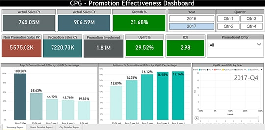 Cpg promotion effectiveness image