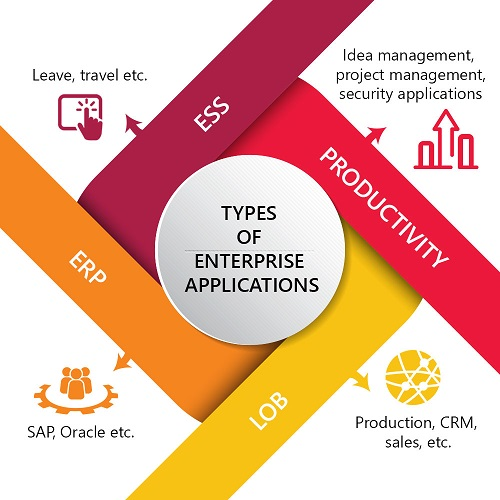 ESS: leave, travel, etc. Productivity: idea management, project management, security applications, LOB: production, CRM, sales, etc. ERP: SAP, Oracle, etc.