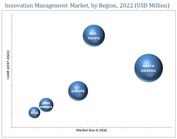 innovation-management-market