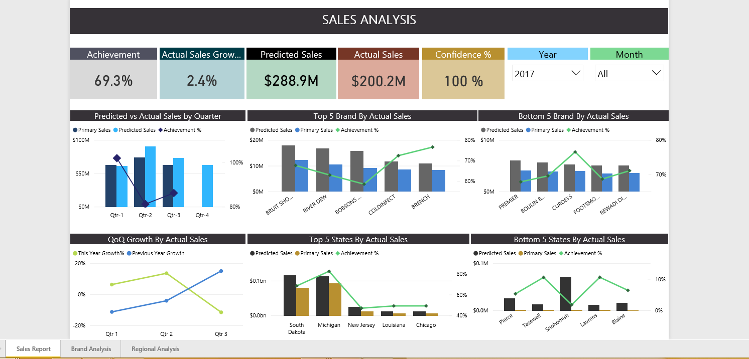 sales analaysis