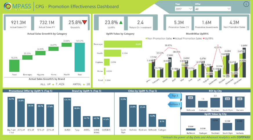 CPG dashboard