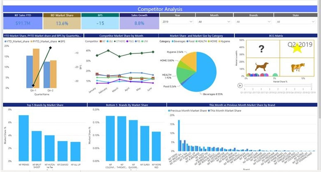 Sales And Marketing Dashboards Min