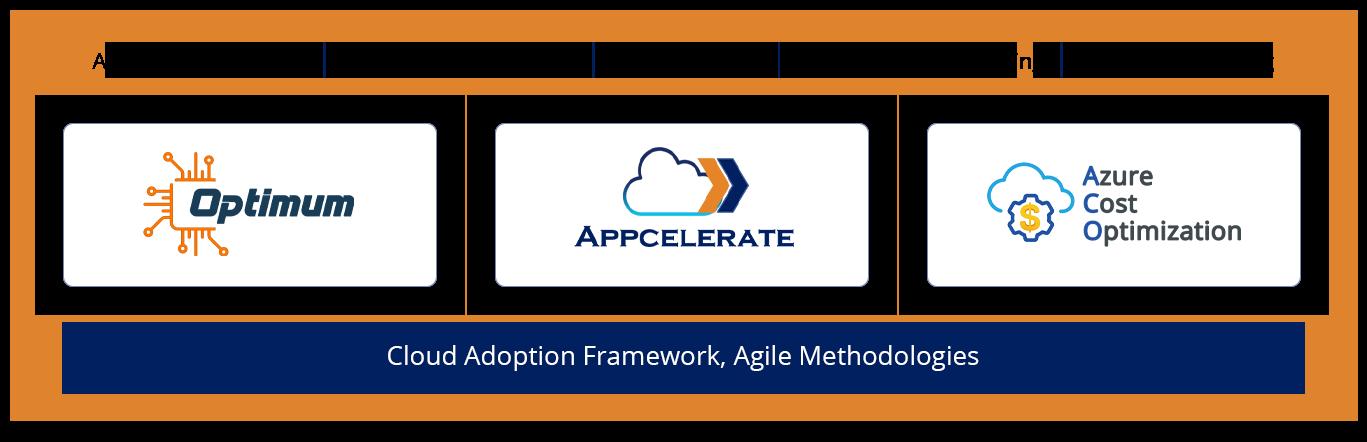 Acuvate's It Modernization Platform